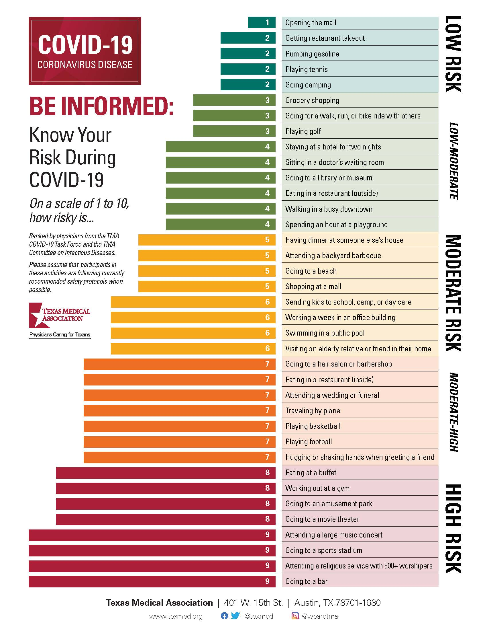 COVID-19 Risk Assessment Chart